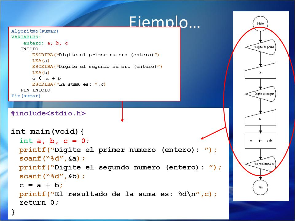 Ejemplo… int main(void){ } #include<stdio.h> int a, b, c = 0;