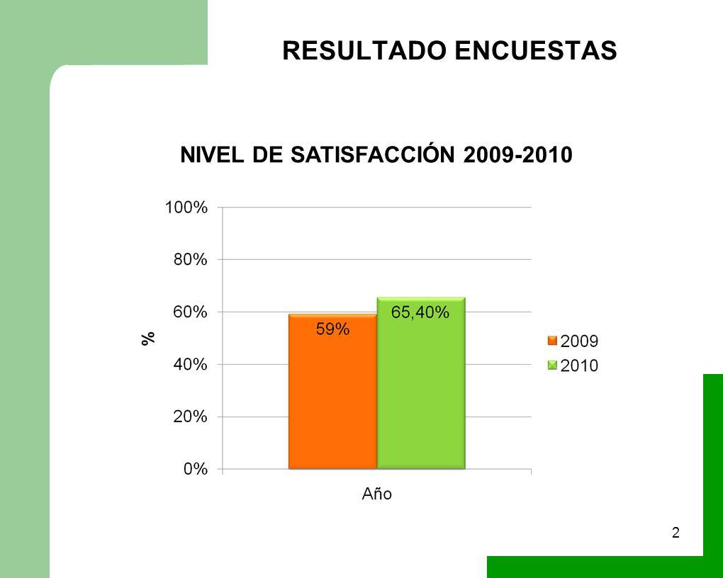 NIVEL DE SATISFACCIÓN 2009-2010