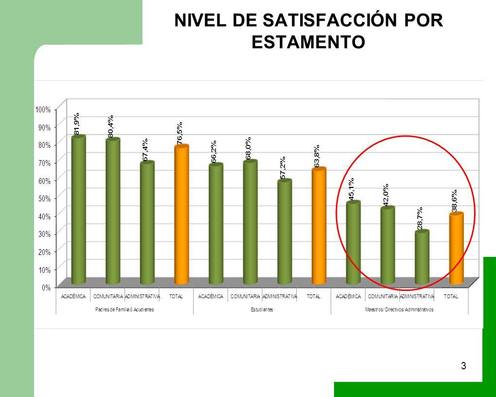 NIVEL DE SATISFACCIÓN POR ESTAMENTO