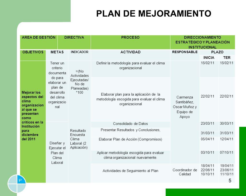 DIRECCIONAMIENTO ESTRATÉGICO Y PLANEACIÓN INSTITUCIONAL