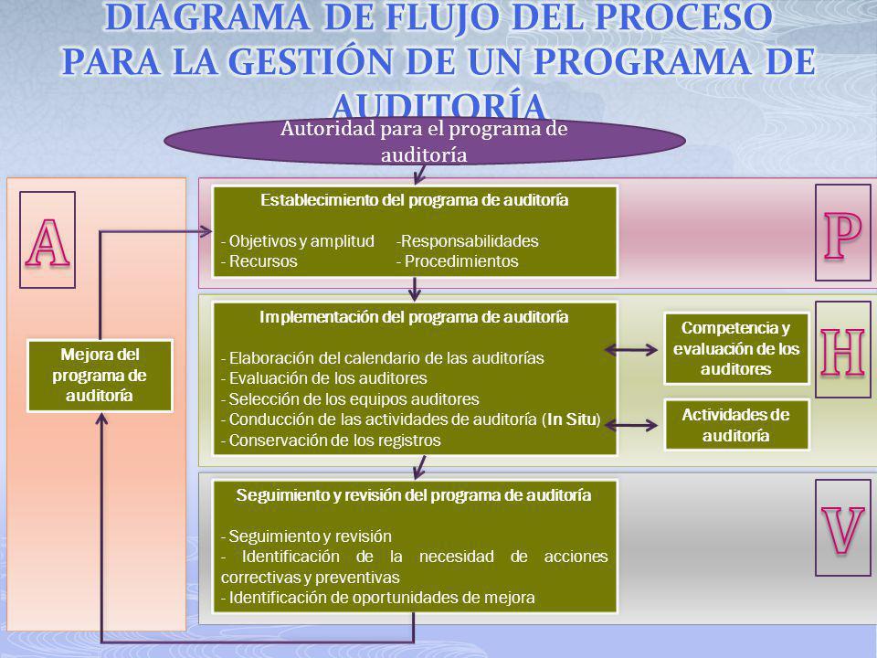 DIAGRAMA DE FLUJO DEL PROCESO PARA LA GESTIÓN DE UN PROGRAMA DE AUDITORÍA