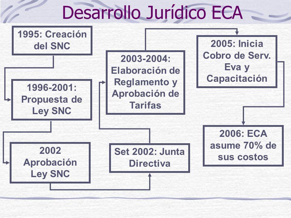 Desarrollo Jurídico ECA