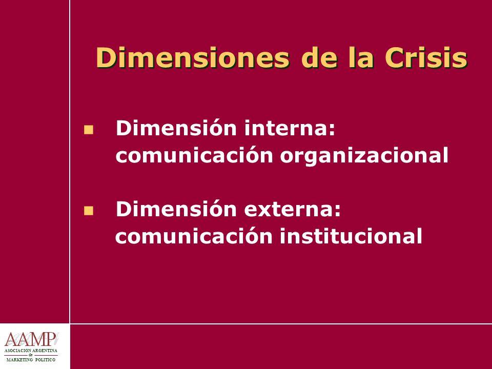 Dimensiones de la Crisis