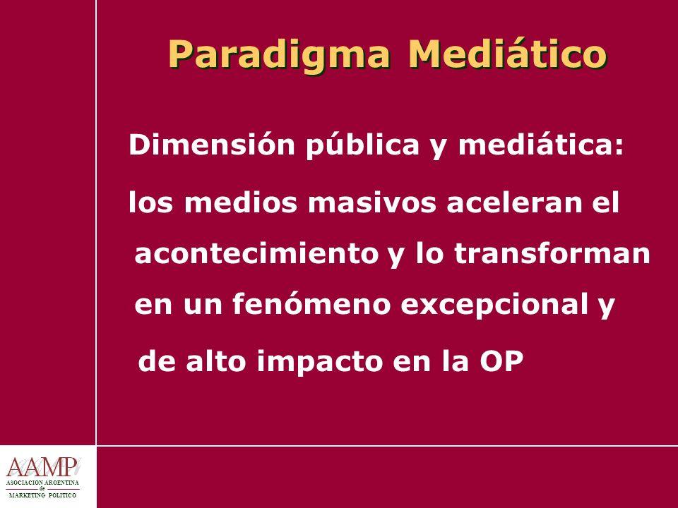 Paradigma Mediático Dimensión pública y mediática: