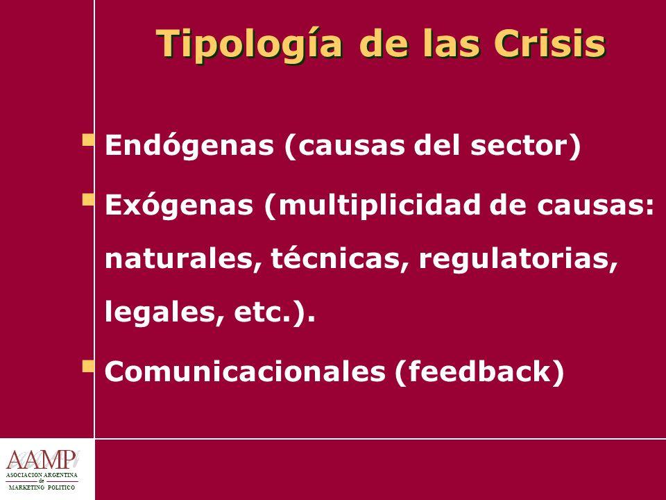 Tipología de las Crisis