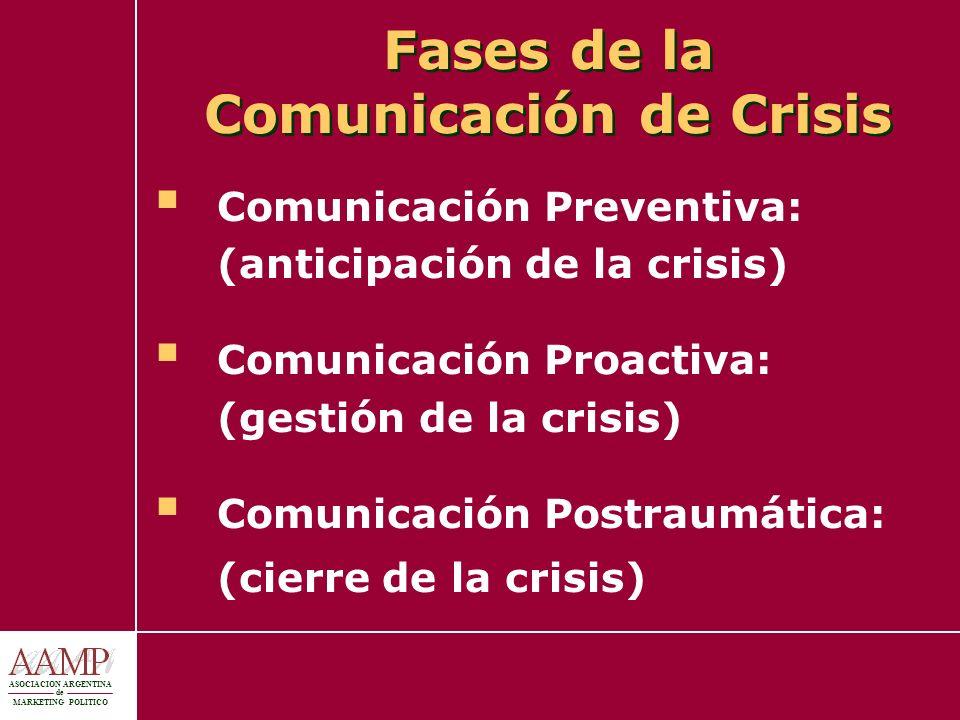 Fases de la Comunicación de Crisis