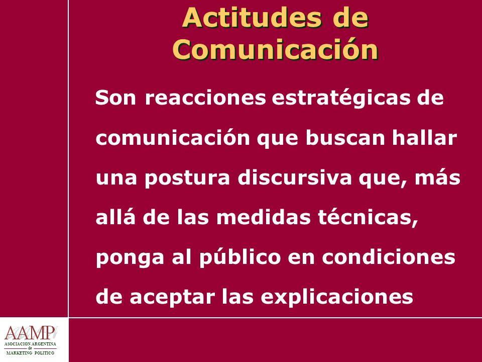 Actitudes de Comunicación