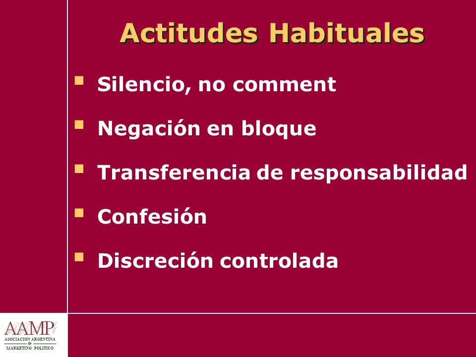 Actitudes Habituales Silencio, no comment Negación en bloque