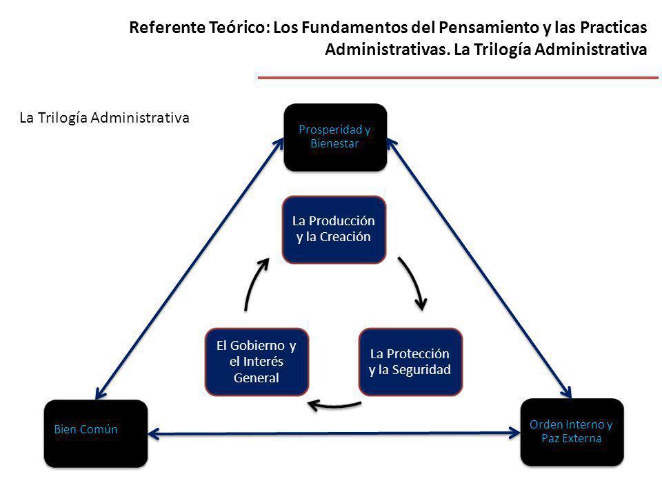 Referente Teórico: Los Fundamentos del Pensamiento y las Practicas Administrativas. La Trilogía Administrativa