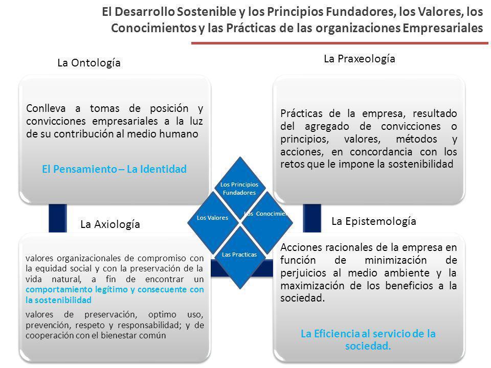 El Desarrollo Sostenible y los Principios Fundadores, los Valores, los Conocimientos y las Prácticas de las organizaciones Empresariales