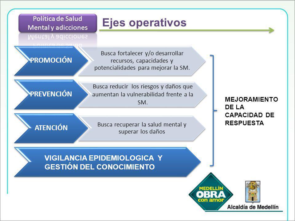 Ejes operativos Política de Salud Mental y adicciones