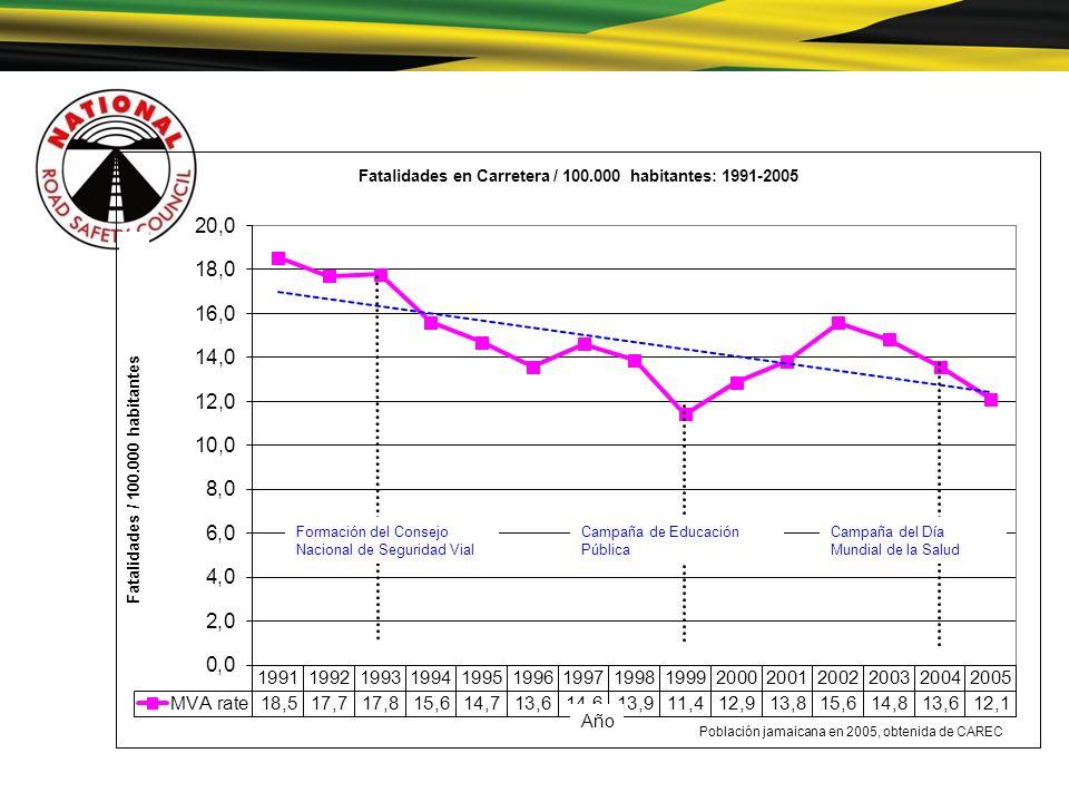 Fatalidades en Carretera / 100.000 habitantes: 1991-2005