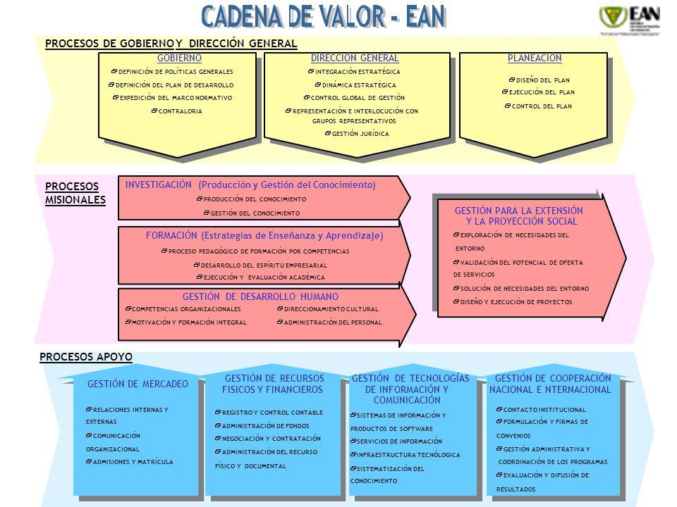 PROCESOS DE GOBIERNO Y DIRECCIÓN GENERAL PROCESOS MISIONALES