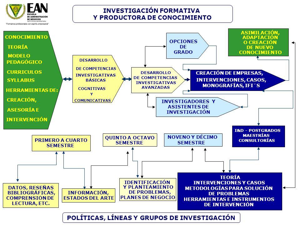 INVESTIGACIÓN FORMATIVA Y PRODUCTORA DE CONOCIMIENTO
