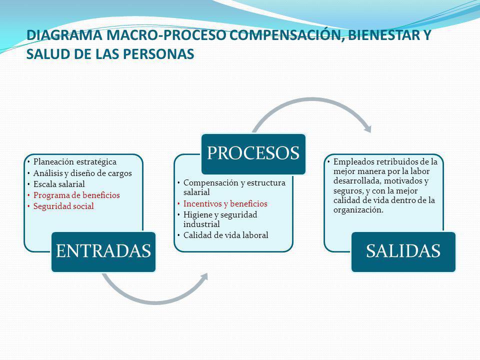 DIAGRAMA MACRO-PROCESO COMPENSACIÓN, BIENESTAR Y SALUD DE LAS PERSONAS