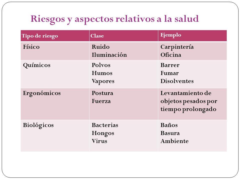 Riesgos y aspectos relativos a la salud