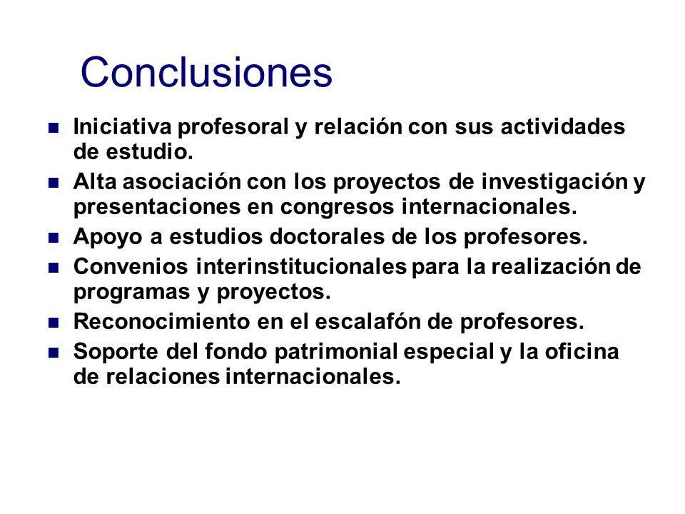 Conclusiones Iniciativa profesoral y relación con sus actividades de estudio.