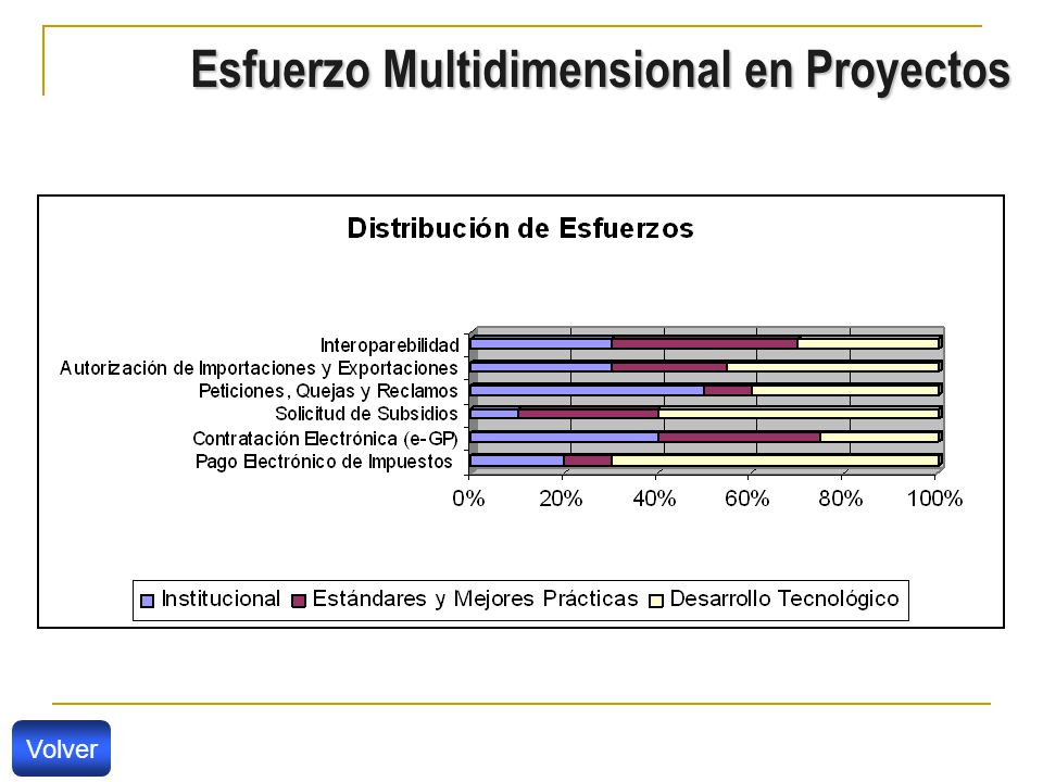 Esfuerzo Multidimensional en Proyectos