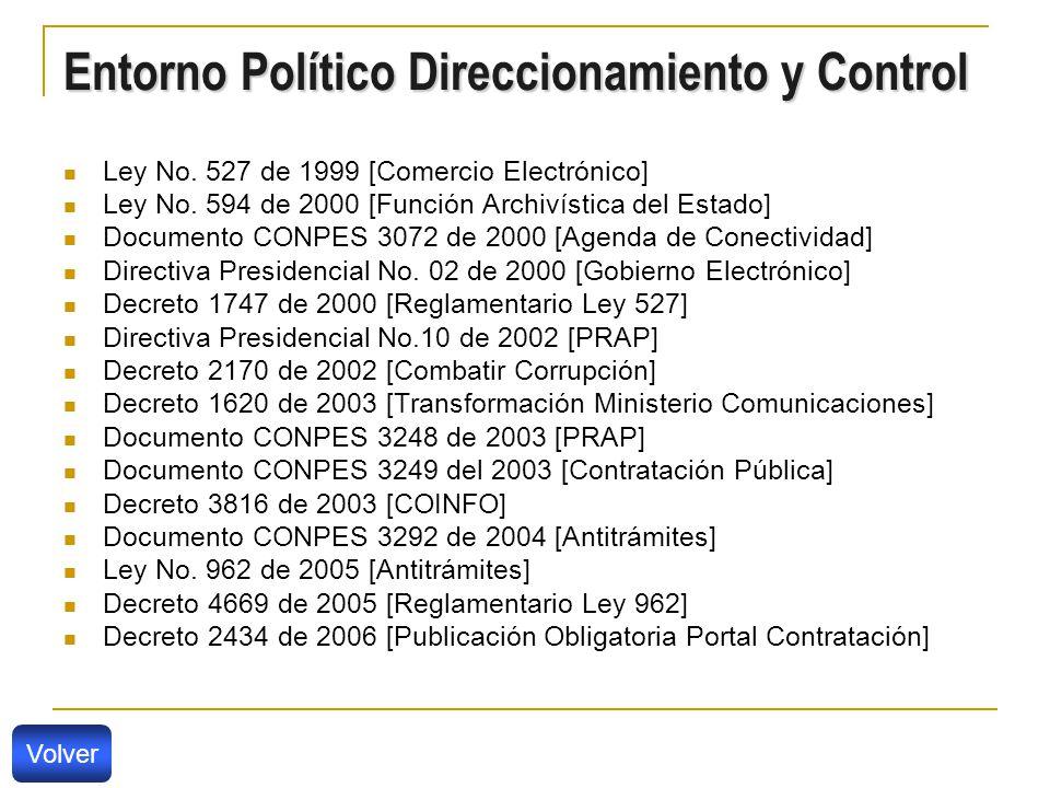 Entorno Político Direccionamiento y Control