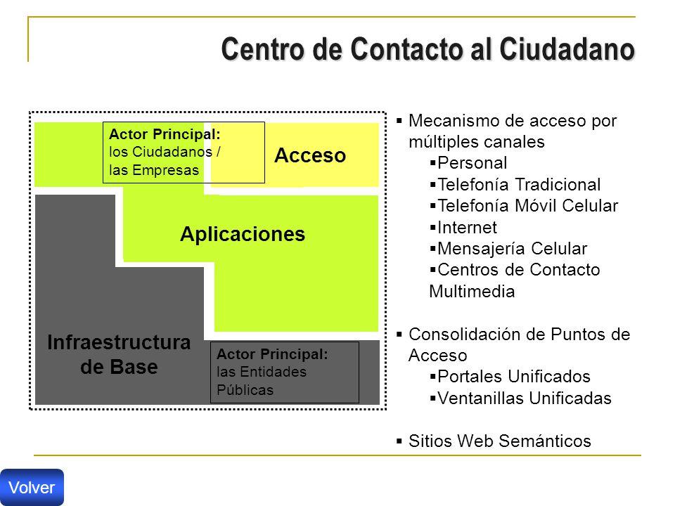 Infraestructura de Base