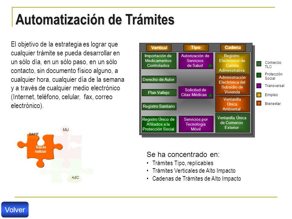 Automatización de Trámites