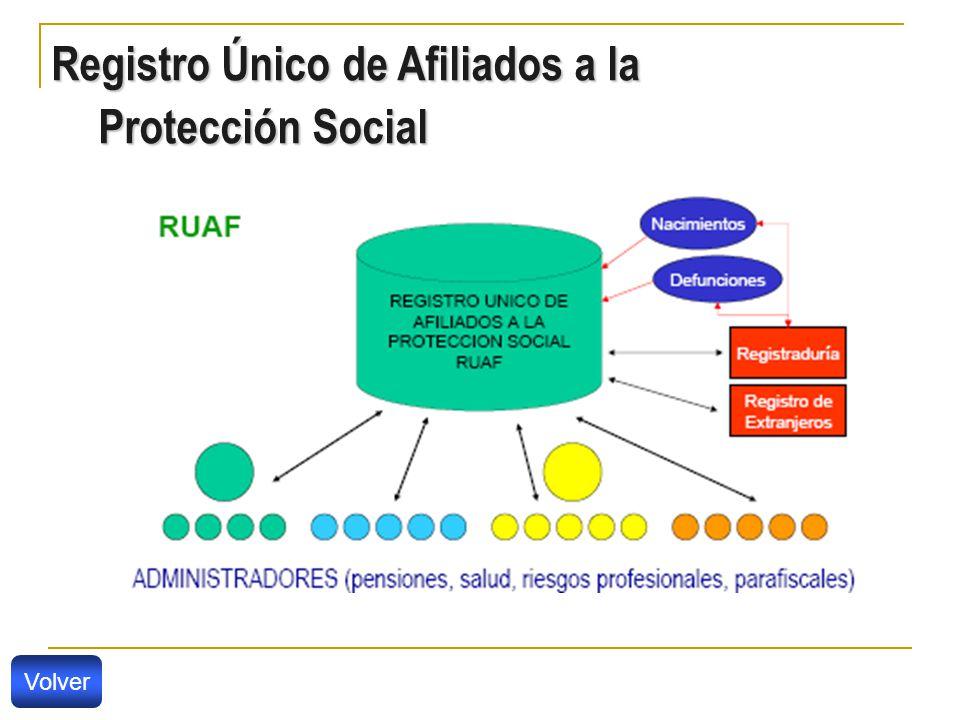 Registro Único de Afiliados a la Protección Social