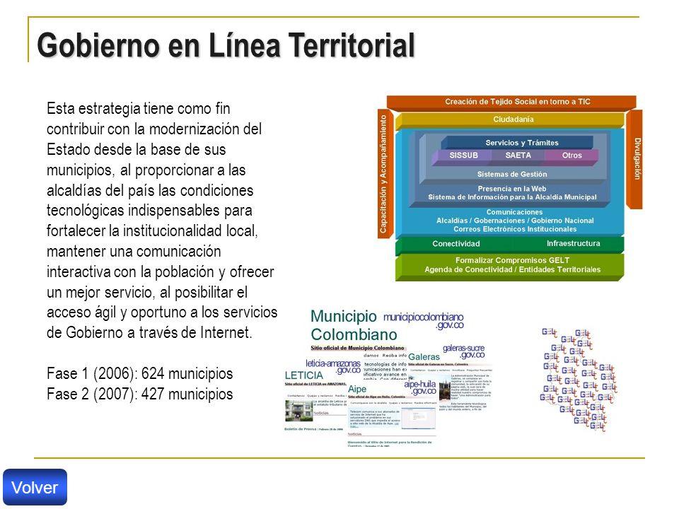 Gobierno en Línea Territorial
