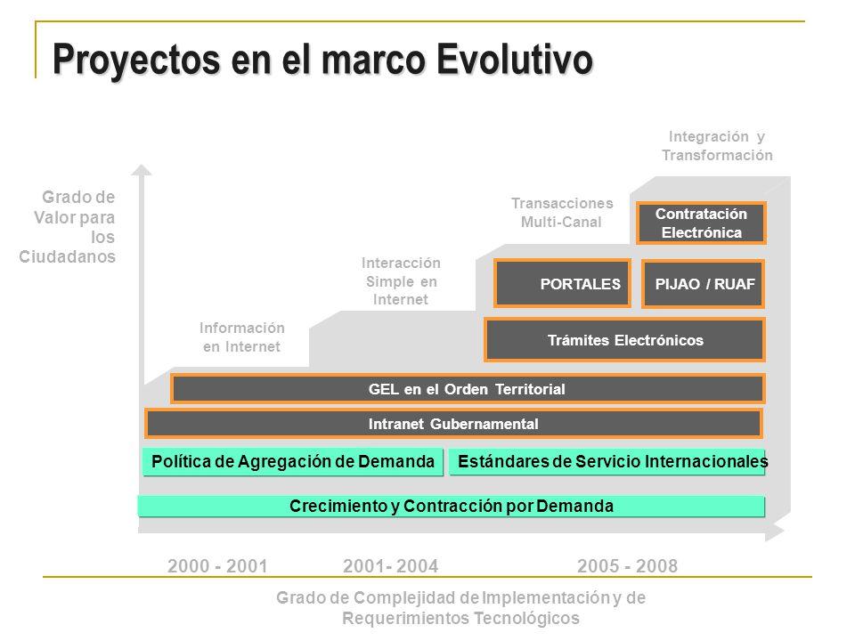 Proyectos en el marco Evolutivo