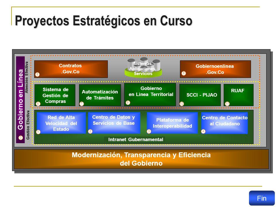 Proyectos Estratégicos en Curso
