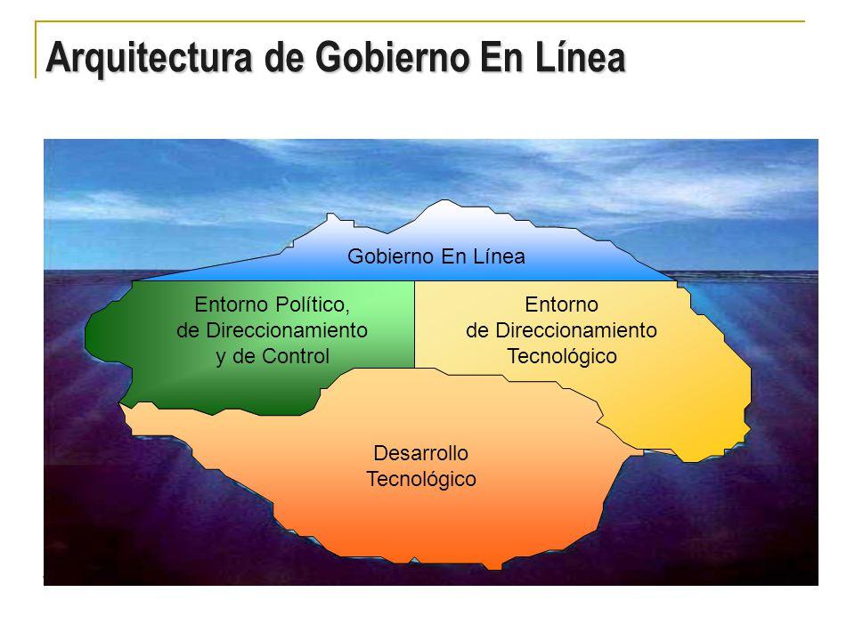 Arquitectura de Gobierno En Línea