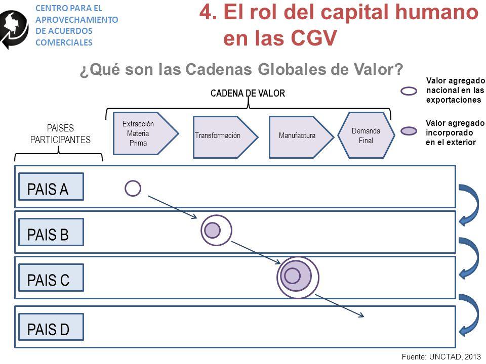 ¿Qué son las Cadenas Globales de Valor