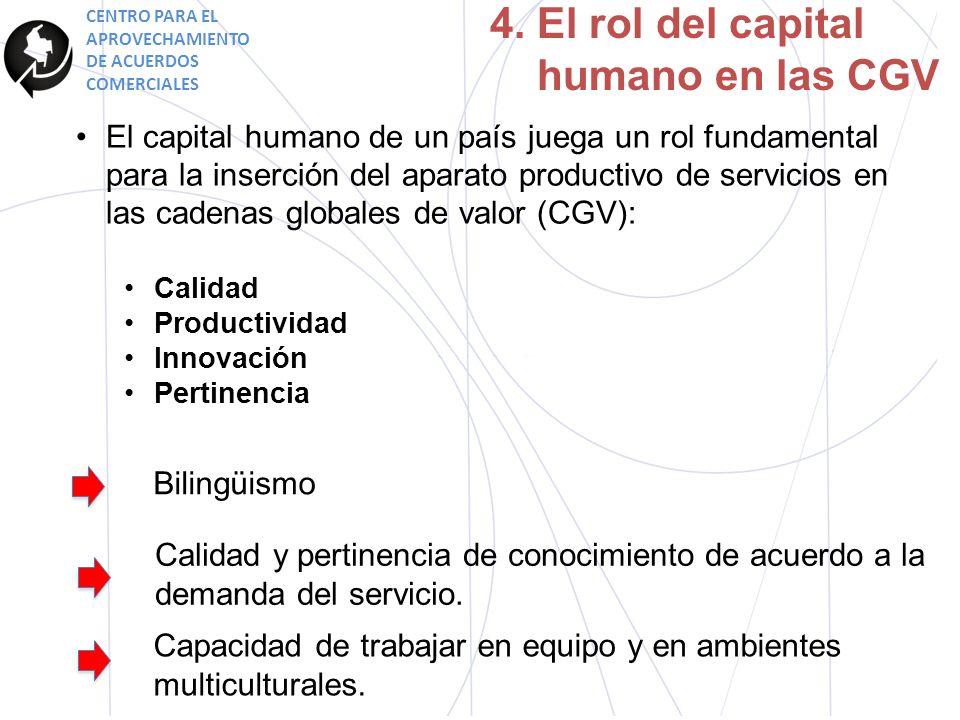 4. El rol del capital humano en las CGV