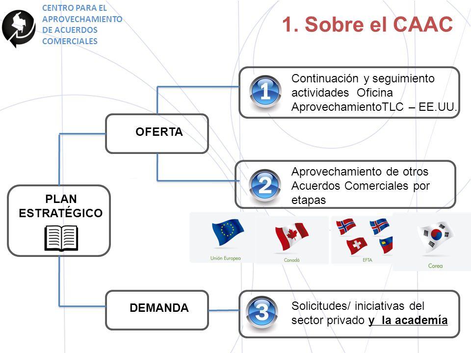 1. Sobre el CAAC Continuación y seguimiento actividades Oficina