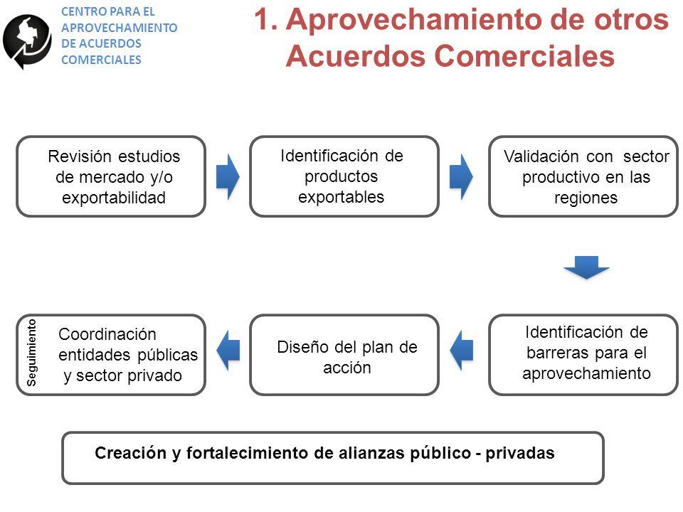 Creación y fortalecimiento de alianzas público - privadas