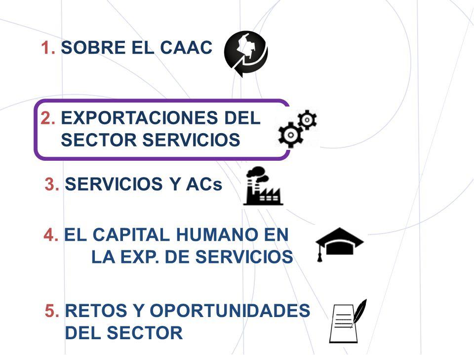 1. SOBRE EL CAAC 2. EXPORTACIONES DEL. SECTOR SERVICIOS. 3. SERVICIOS Y ACs. 4. EL CAPITAL HUMANO EN LA EXP. DE SERVICIOS.