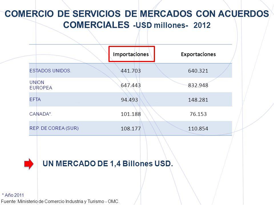 COMERCIO DE SERVICIOS DE MERCADOS CON ACUERDOS COMERCIALES -USD millones- 2012