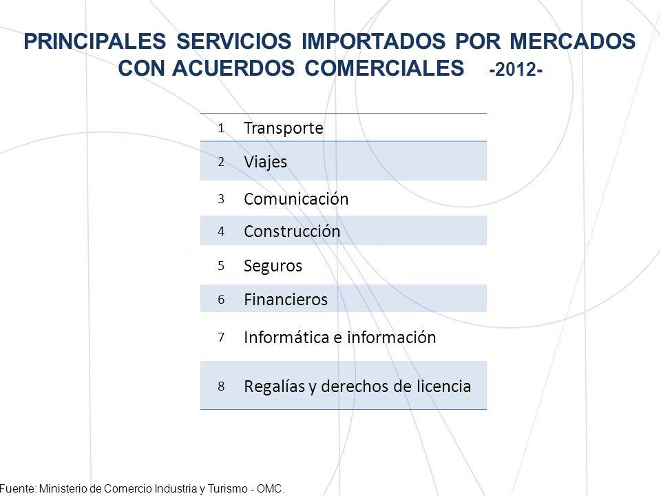 PRINCIPALES SERVICIOS IMPORTADOS POR MERCADOS CON ACUERDOS COMERCIALES -2012-