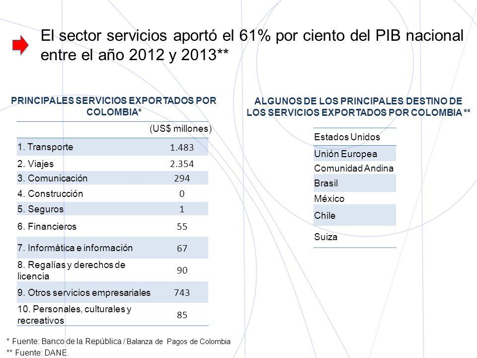 El sector servicios aportó el 61% por ciento del PIB nacional entre el año 2012 y 2013**