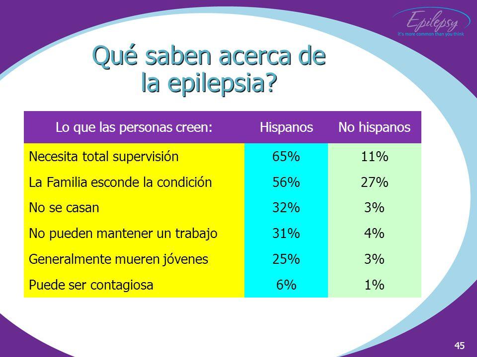 Qué saben acerca de la epilepsia