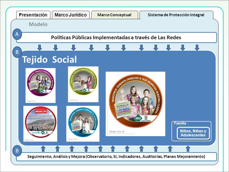 Presentación Marco Jurídico. Marco Conceptual. Sistema de Protección Integral. Modelo. A. Políticas Públicas Implementadas a través de Las Redes.