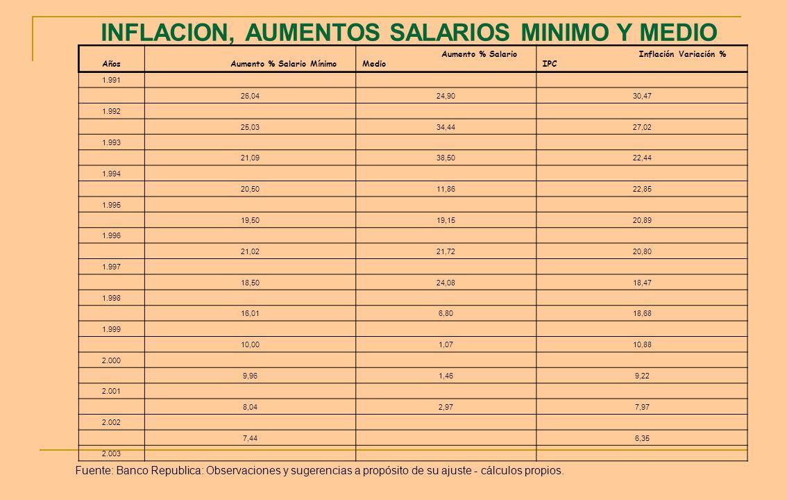INFLACION, AUMENTOS SALARIOS MINIMO Y MEDIO