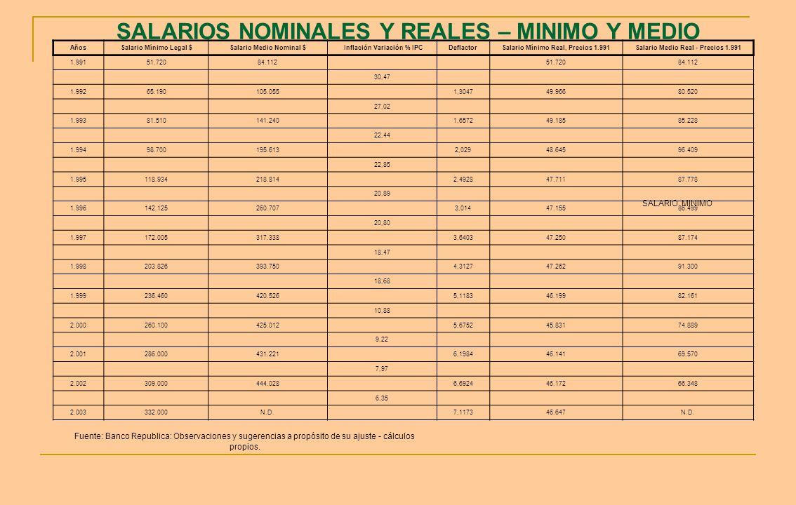 SALARIOS NOMINALES Y REALES – MINIMO Y MEDIO