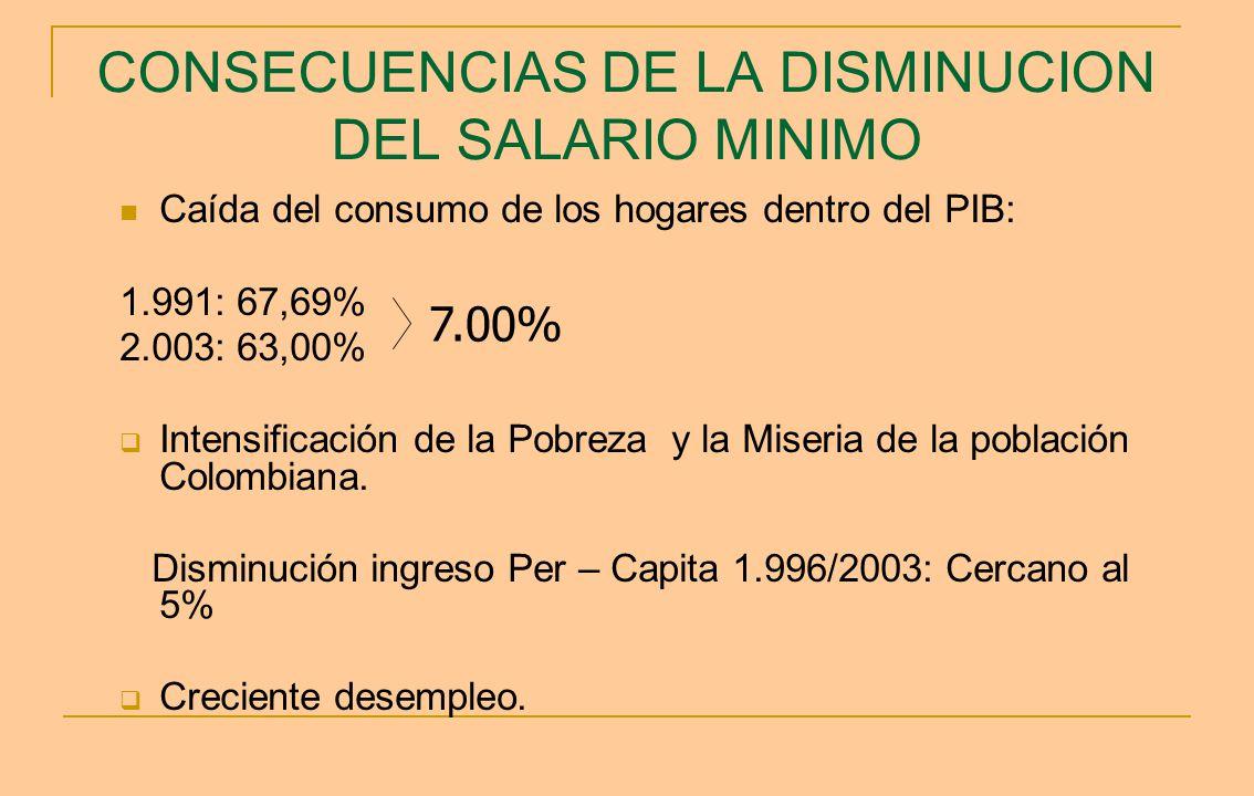 CONSECUENCIAS DE LA DISMINUCION DEL SALARIO MINIMO