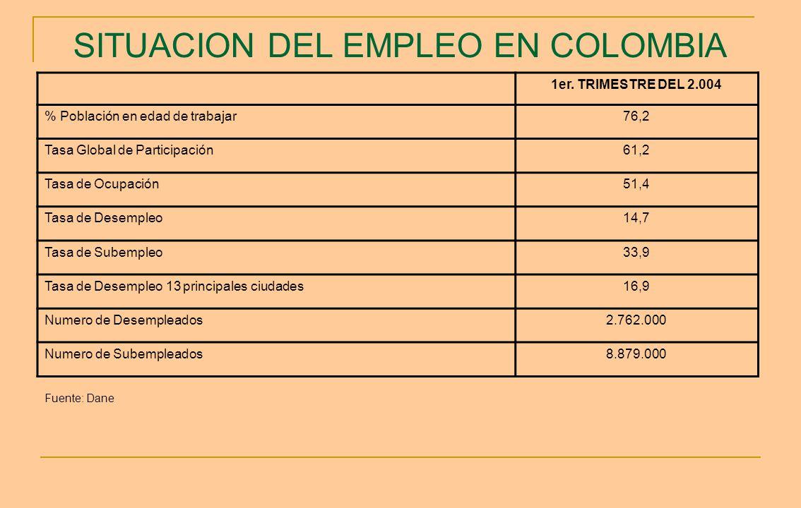 SITUACION DEL EMPLEO EN COLOMBIA