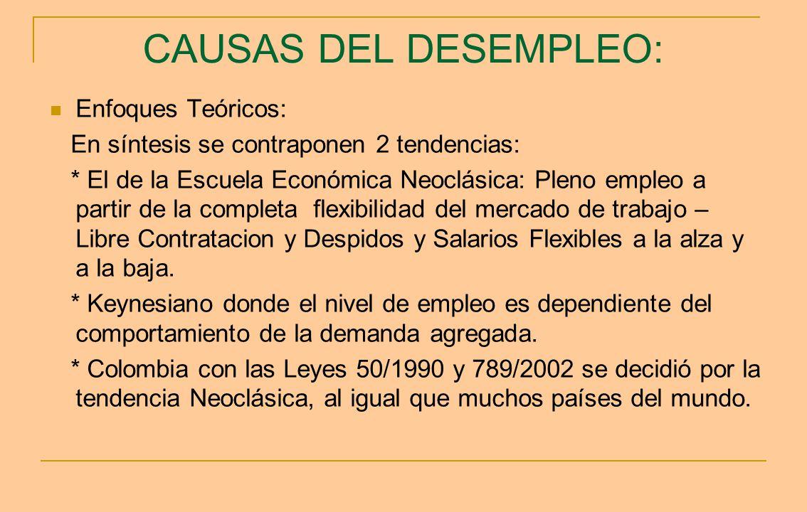 CAUSAS DEL DESEMPLEO: Enfoques Teóricos: