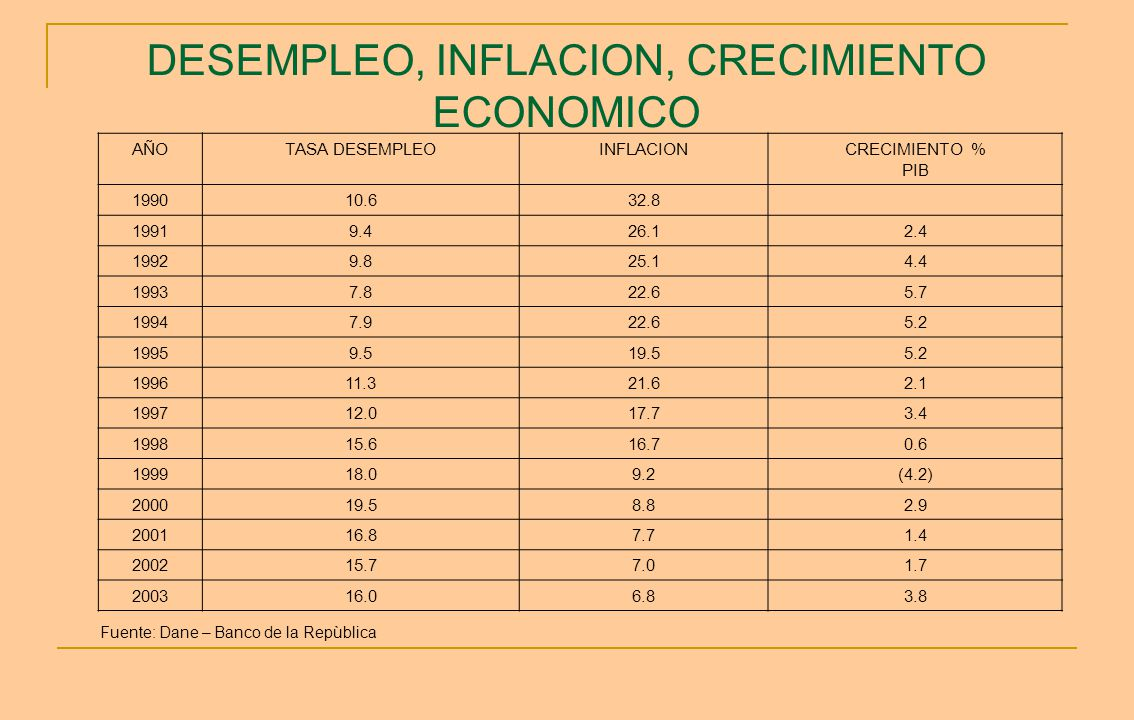DESEMPLEO, INFLACION, CRECIMIENTO ECONOMICO
