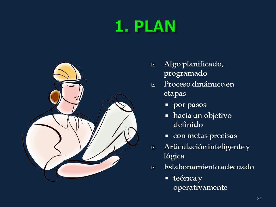 1. PLAN Algo planificado, programado Proceso dinámico en etapas
