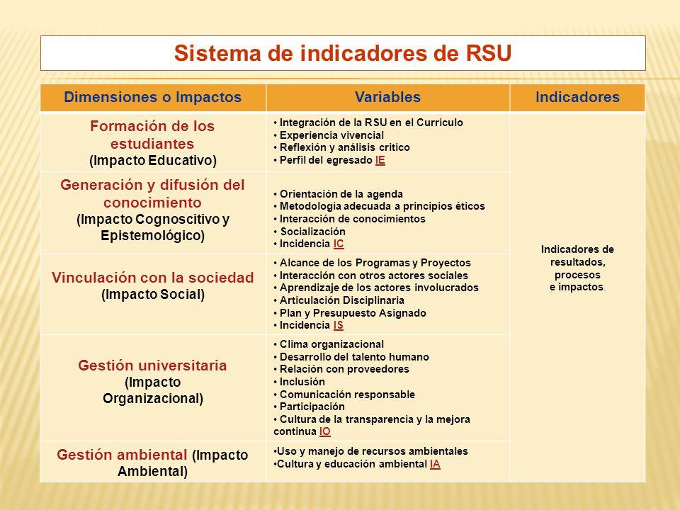 Sistema de indicadores de RSU