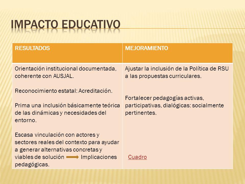 IMPACTO EDUCATIVO RESULTADOS MEJORAMIENTO