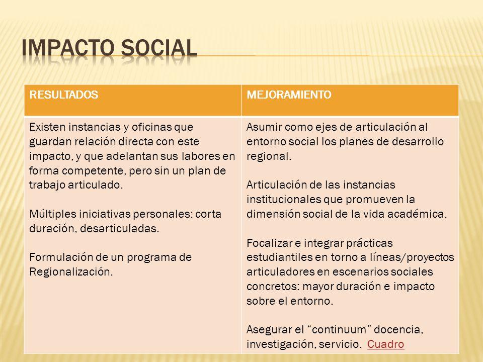 IMPACTO SOCIAL RESULTADOS MEJORAMIENTO